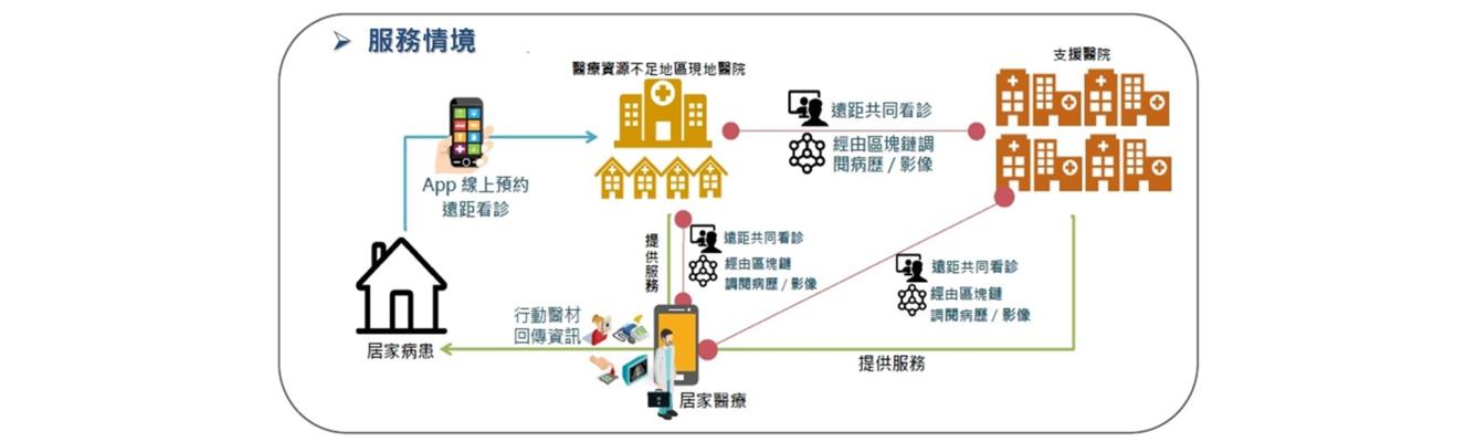 智慧城鄉:臺北市與連江縣遠距醫療實驗性計畫